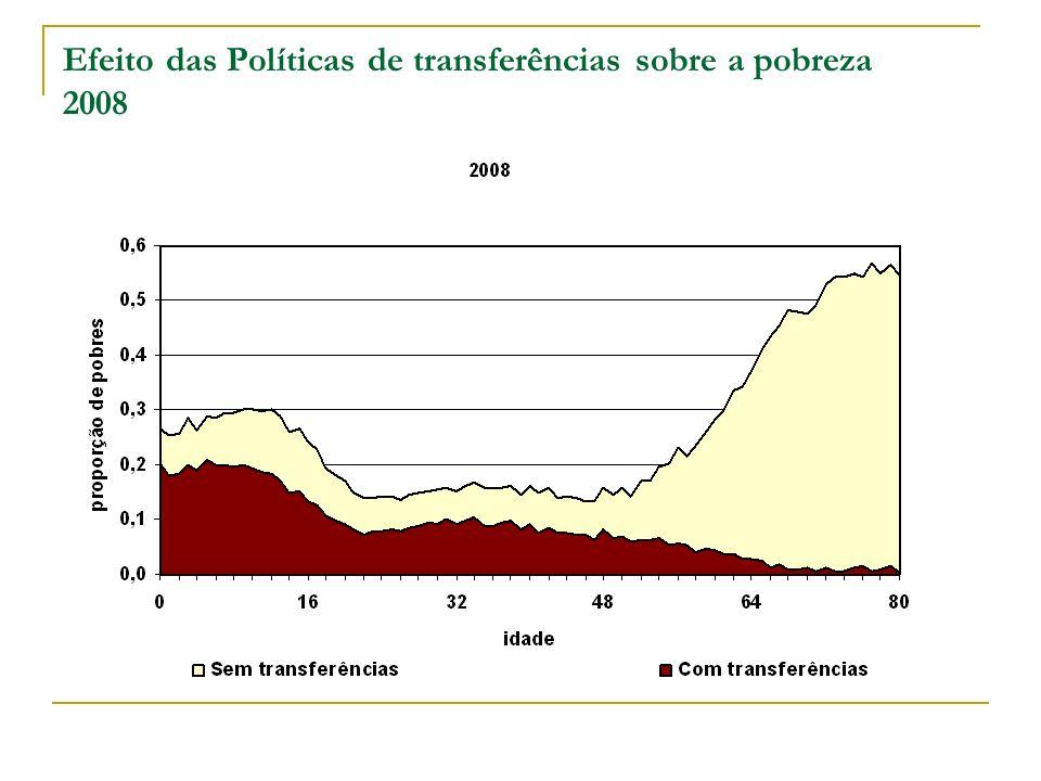 Efeito das Políticas de transferências sobre a pobreza 2008