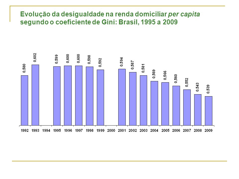 Evolução da desigualdade na renda domiciliar per capita