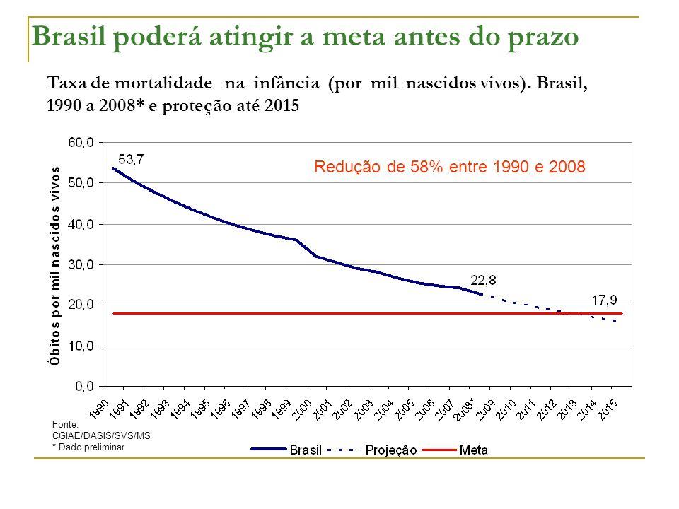 Brasil poderá atingir a meta antes do prazo