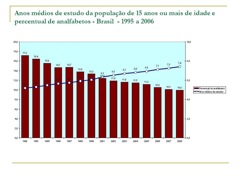 Anos médios de estudo da população de 15 anos ou mais de idade e percentual de analfabetos - Brasil - 1995 a 2006