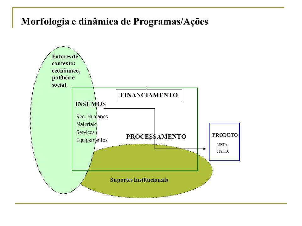 Morfologia e dinâmica de Programas/Ações