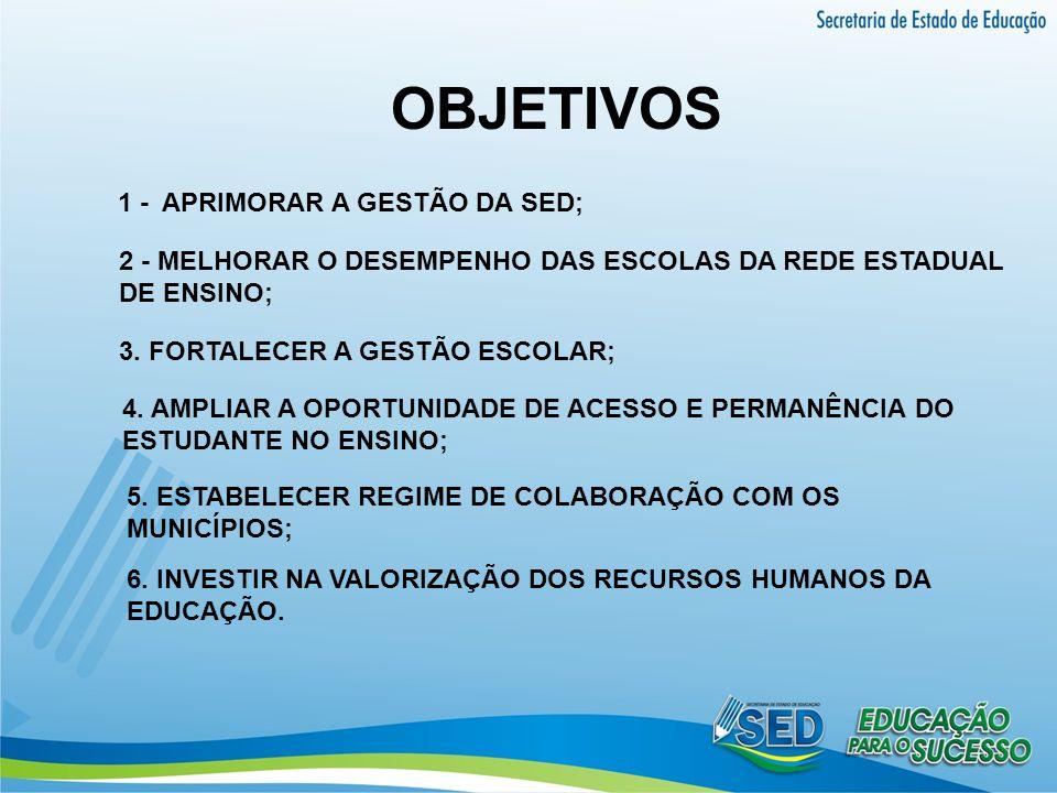 OBJETIVOS 1 - APRIMORAR A GESTÃO DA SED;