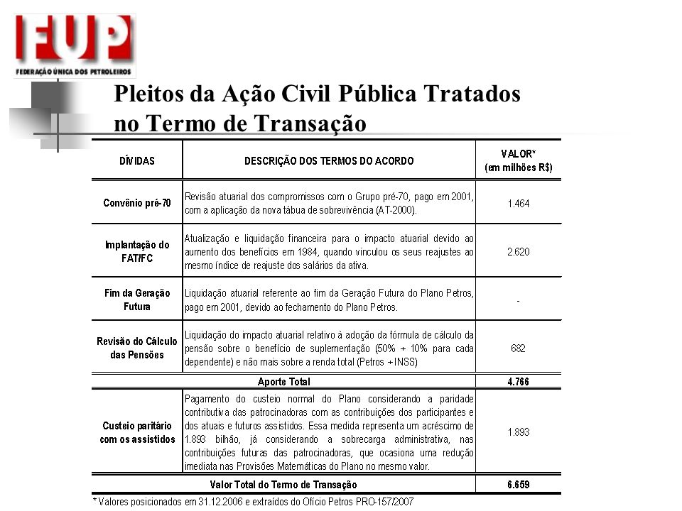 Pleitos da Ação Civil Pública Tratados no Termo de Transação