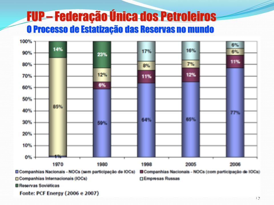 FUP – Federação Única dos Petroleiros O Processo de Estatização das Reservas no mundo