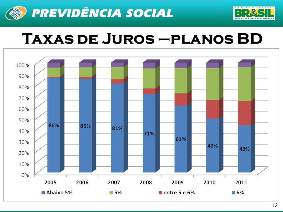Taxas de Juros –planos BD