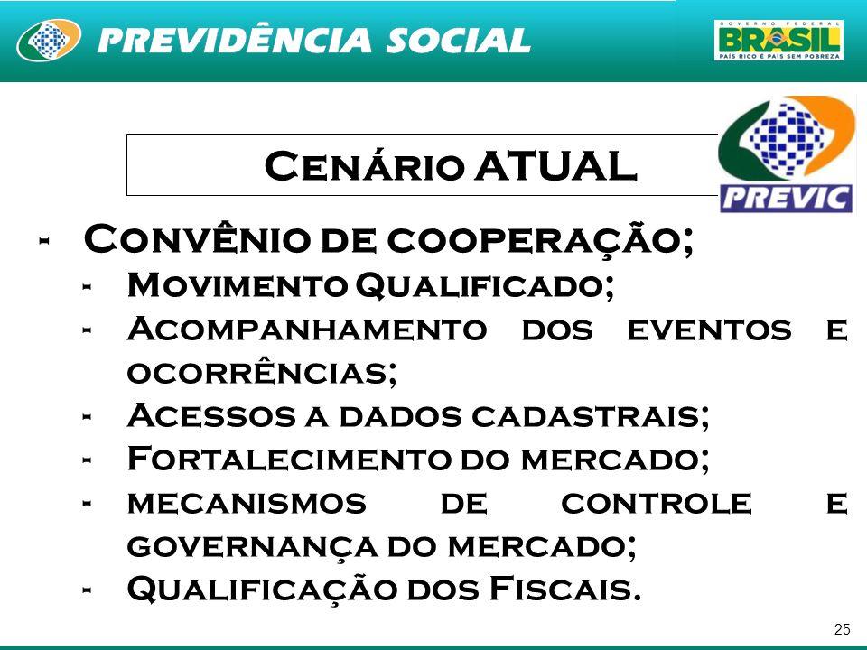 Cenário ATUAL Convênio de cooperação; Movimento Qualificado;