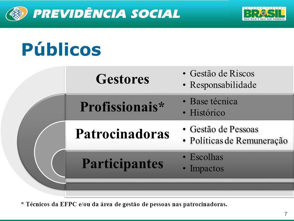 Públicos Gestores Profissionais* Patrocinadoras Participantes