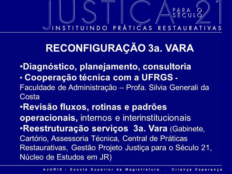 RECONFIGURAÇÃO 3a. VARA Diagnóstico, planejamento, consultoria