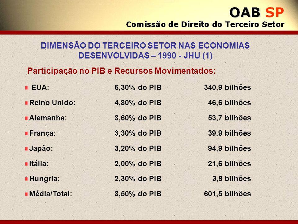 Participação no PIB e Recursos Movimentados: