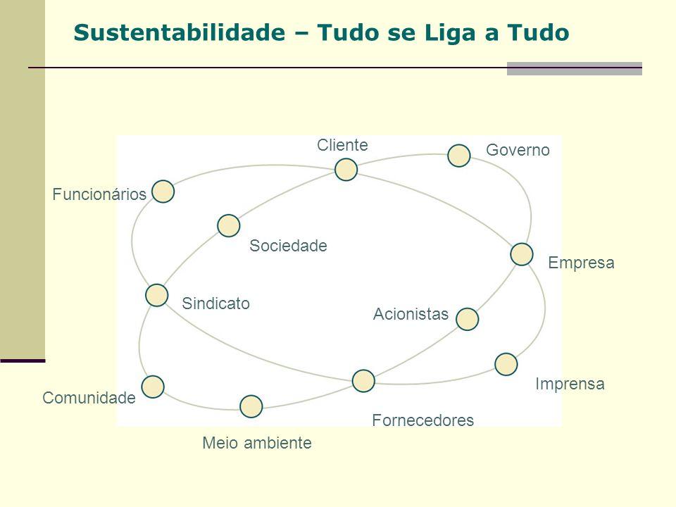 Sustentabilidade – Tudo se Liga a Tudo