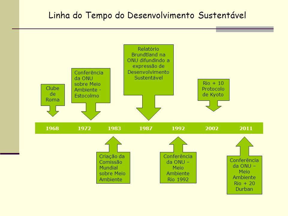 Linha do Tempo do Desenvolvimento Sustentável