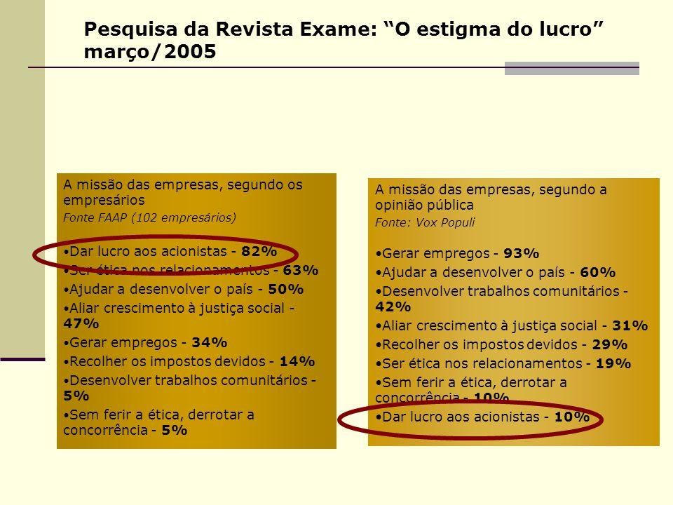 Pesquisa da Revista Exame: O estigma do lucro março/2005