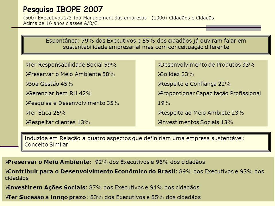 Pesquisa IBOPE 2007 (500) Executivos 2/3 Top Management das empresas - (1000) Cidadãos e Cidadãs Acima de 16 anos classes A/B/C.