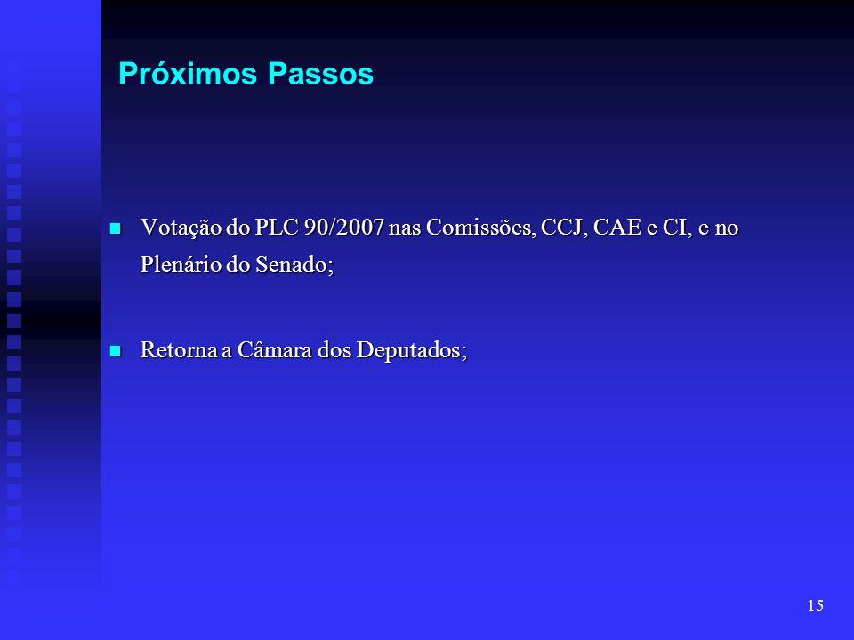 26/03/2017 06:55Próximos Passos. Votação do PLC 90/2007 nas Comissões, CCJ, CAE e CI, e no Plenário do Senado;
