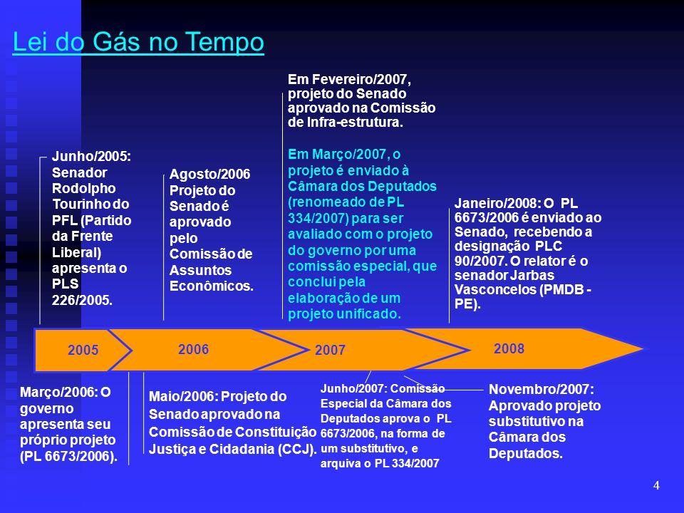 Lei do Gás no Tempo 26/03/2017 06:55. Em Fevereiro/2007, projeto do Senado aprovado na Comissão de Infra-estrutura.