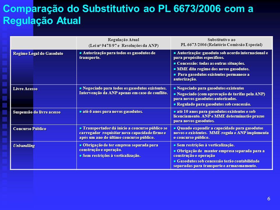 Comparação do Substitutivo ao PL 6673/2006 com a Regulação Atual