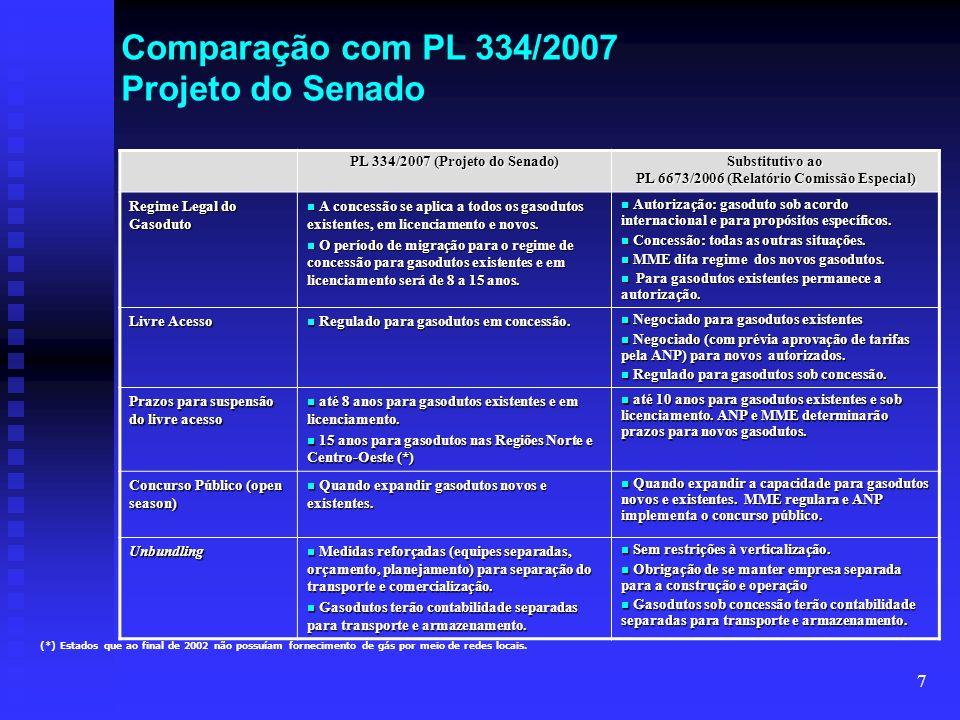 Comparação com PL 334/2007 Projeto do Senado