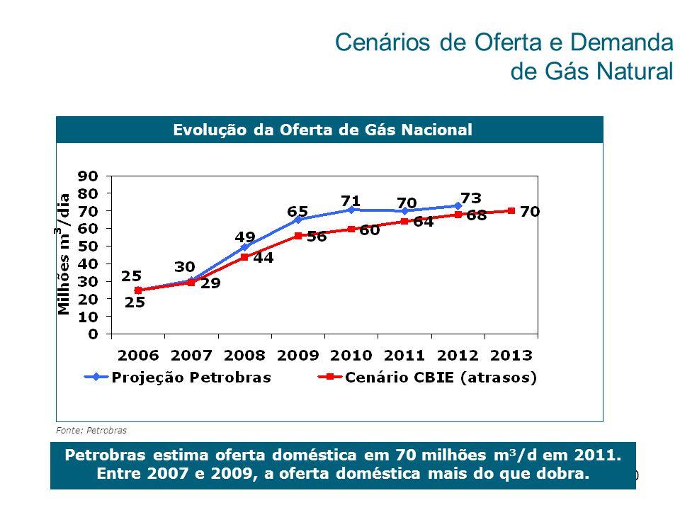 Evolução da Oferta de Gás Nacional