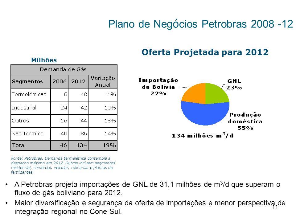 Plano de Negócios Petrobras 2008 -12