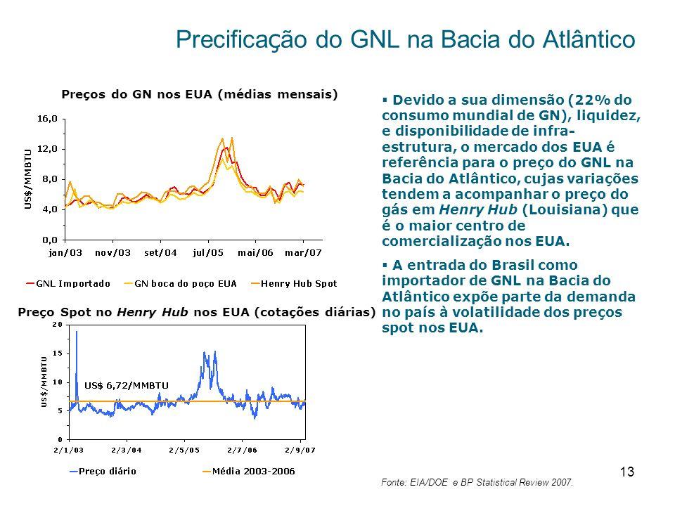 Precificação do GNL na Bacia do Atlântico