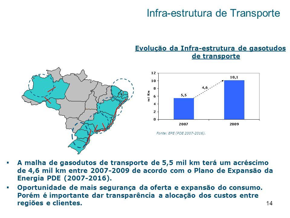 Infra-estrutura de Transporte