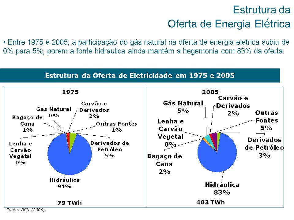 Estrutura da Oferta de Energia Elétrica