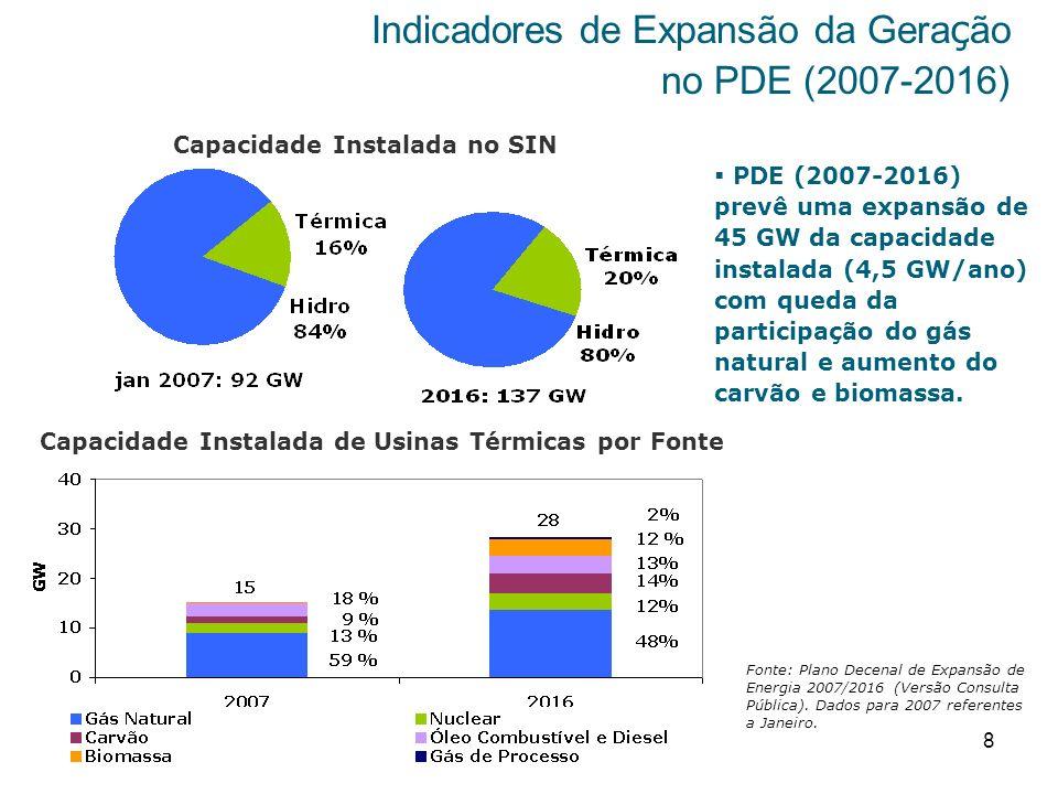 Indicadores de Expansão da Geração no PDE (2007-2016)