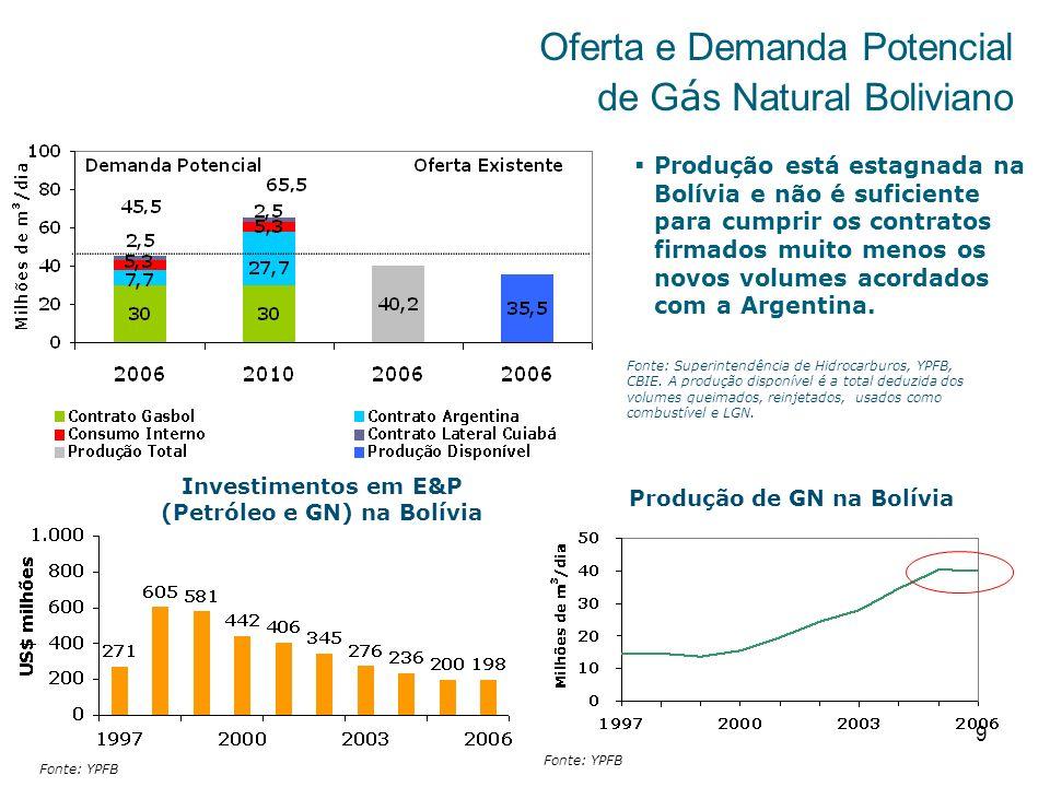 Oferta e Demanda Potencial de Gás Natural Boliviano
