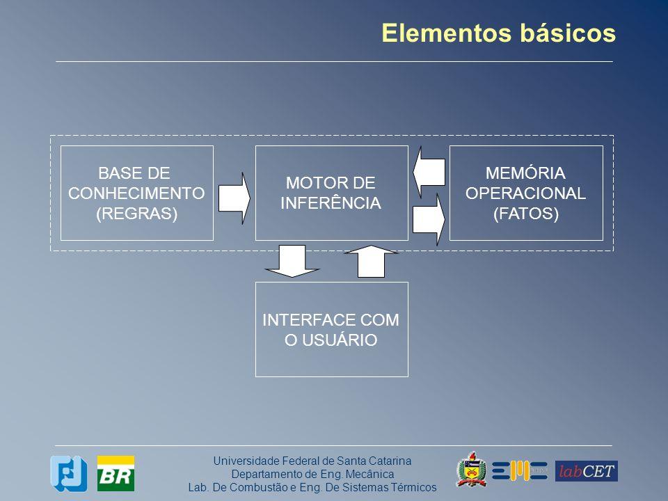 Elementos básicos BASE DE CONHECIMENTO (REGRAS) MOTOR DE INFERÊNCIA