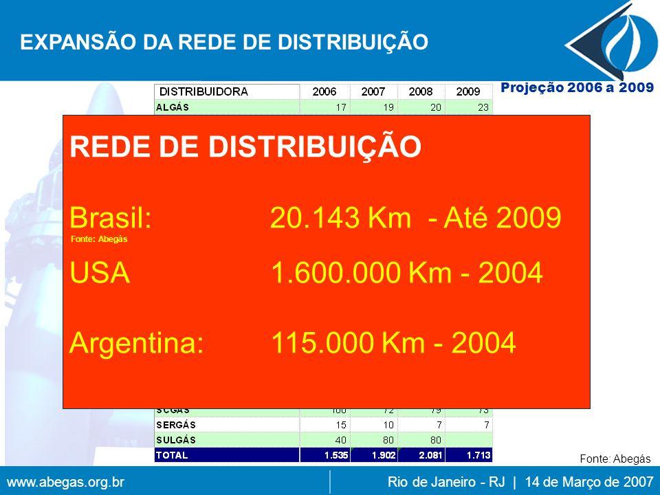 REDE DE DISTRIBUIÇÃO Brasil: 20.143 Km - Até 2009