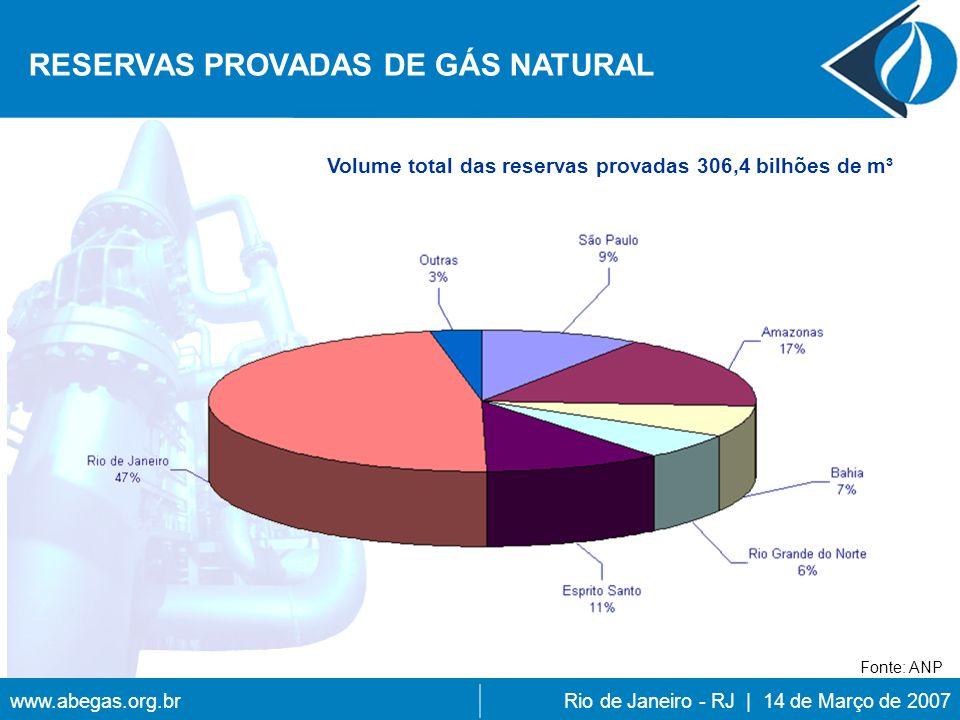 Volume total das reservas provadas 306,4 bilhões de m³