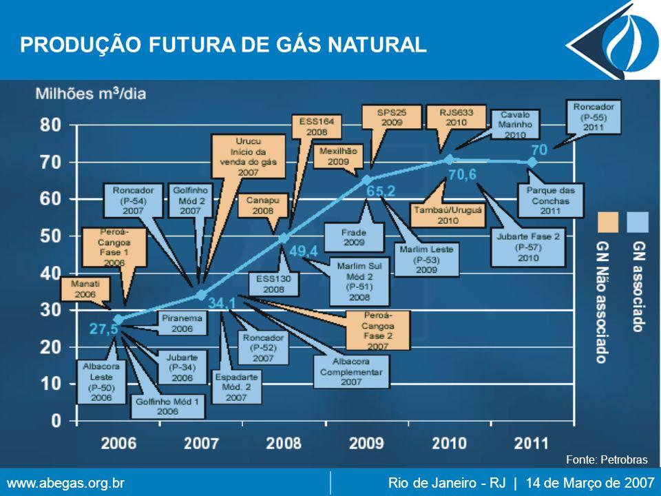 PRODUÇÃO FUTURA DE GÁS NATURAL