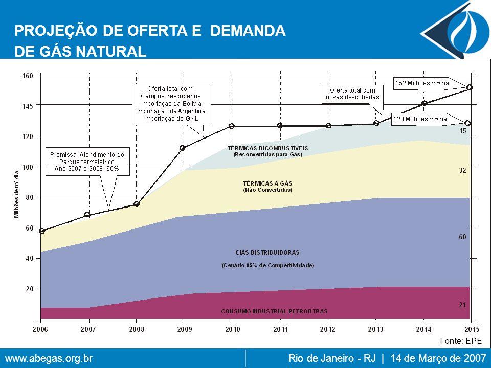 PROJEÇÃO DE OFERTA E DEMANDA DE GÁS NATURAL