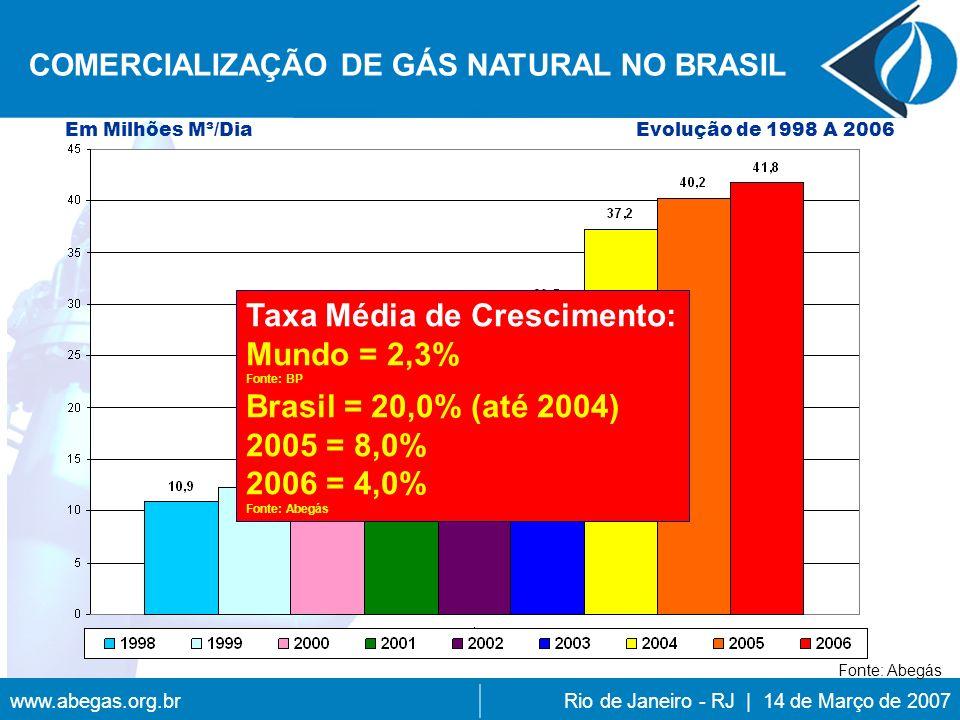 Taxa Média de Crescimento: Mundo = 2,3% Brasil = 20,0% (até 2004)