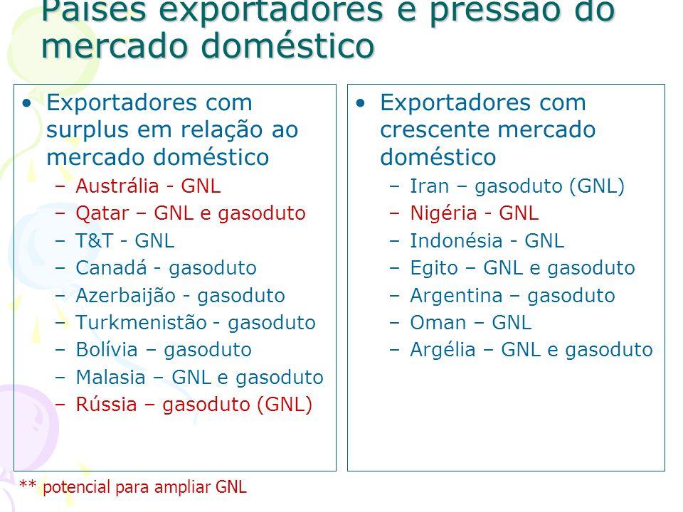 Países exportadores e pressão do mercado doméstico
