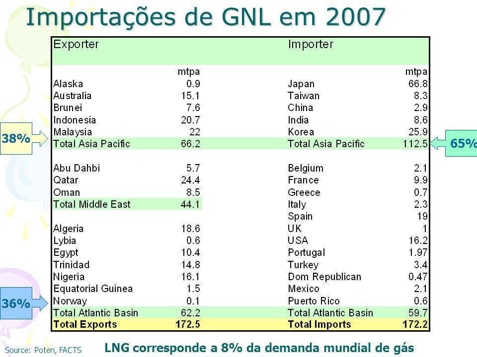 Importações de GNL em 2007 38% 65% 36%