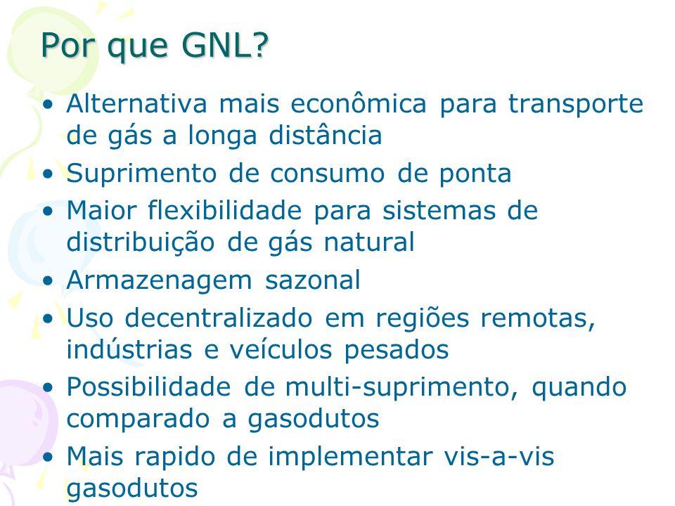 Por que GNL Alternativa mais econômica para transporte de gás a longa distância. Suprimento de consumo de ponta.