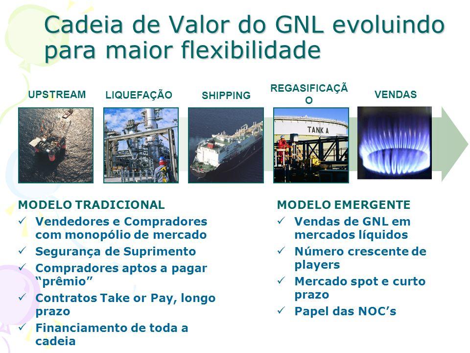 Cadeia de Valor do GNL evoluindo para maior flexibilidade