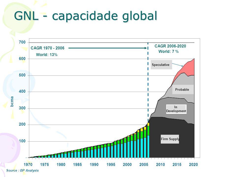 GNL - capacidade global