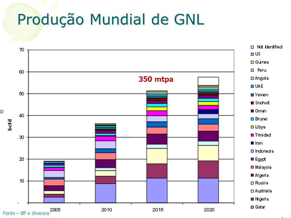 Produção Mundial de GNL