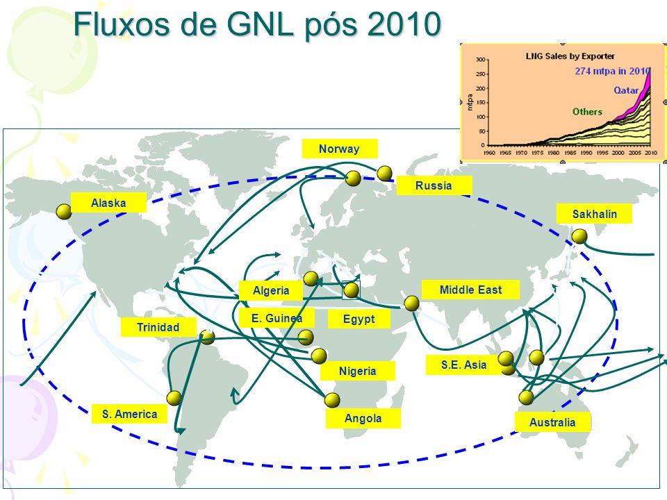 Fluxos de GNL pós 2010 Norway Russia Alaska Sakhalin Algeria