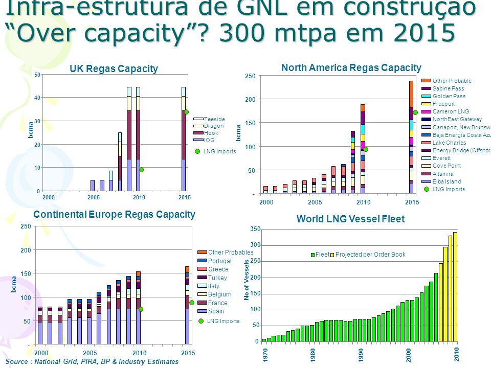 Infra-estrutura de GNL em construção Over capacity 300 mtpa em 2015