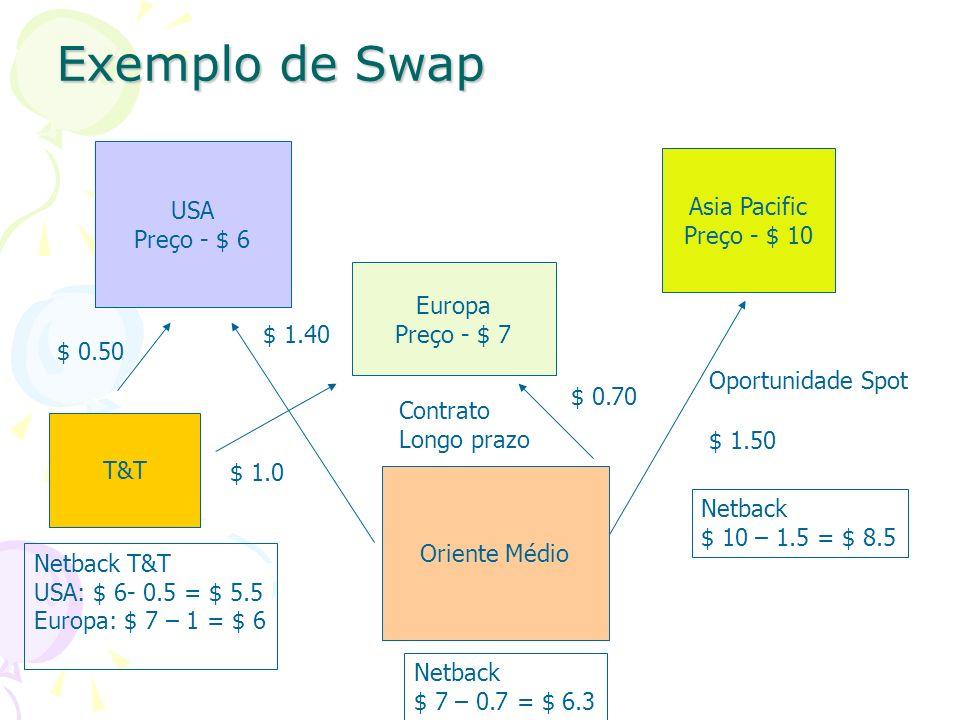 Exemplo de Swap USA Asia Pacific Preço - $ 6 Preço - $ 10 Europa