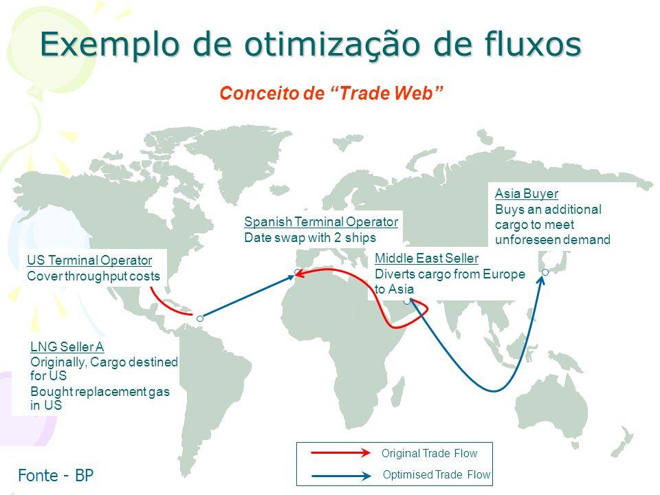 Exemplo de otimização de fluxos