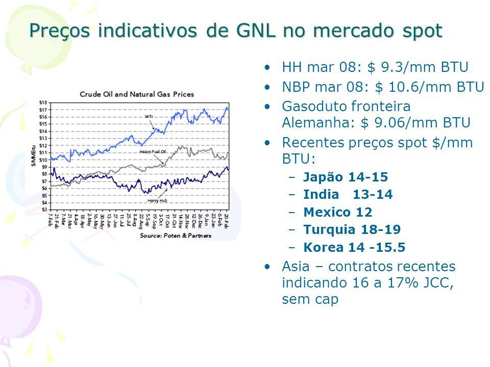 Preços indicativos de GNL no mercado spot