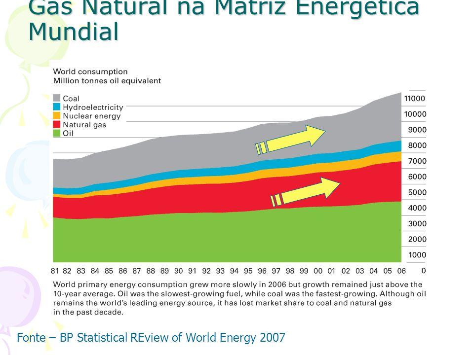 Gás Natural na Matriz Energética Mundial