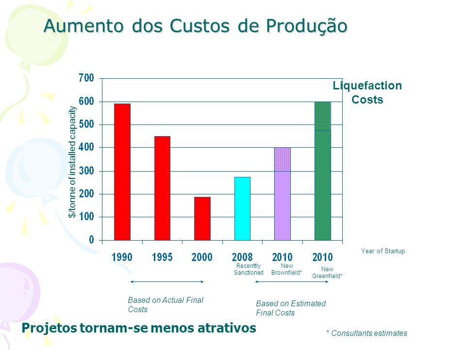 Aumento dos Custos de Produção