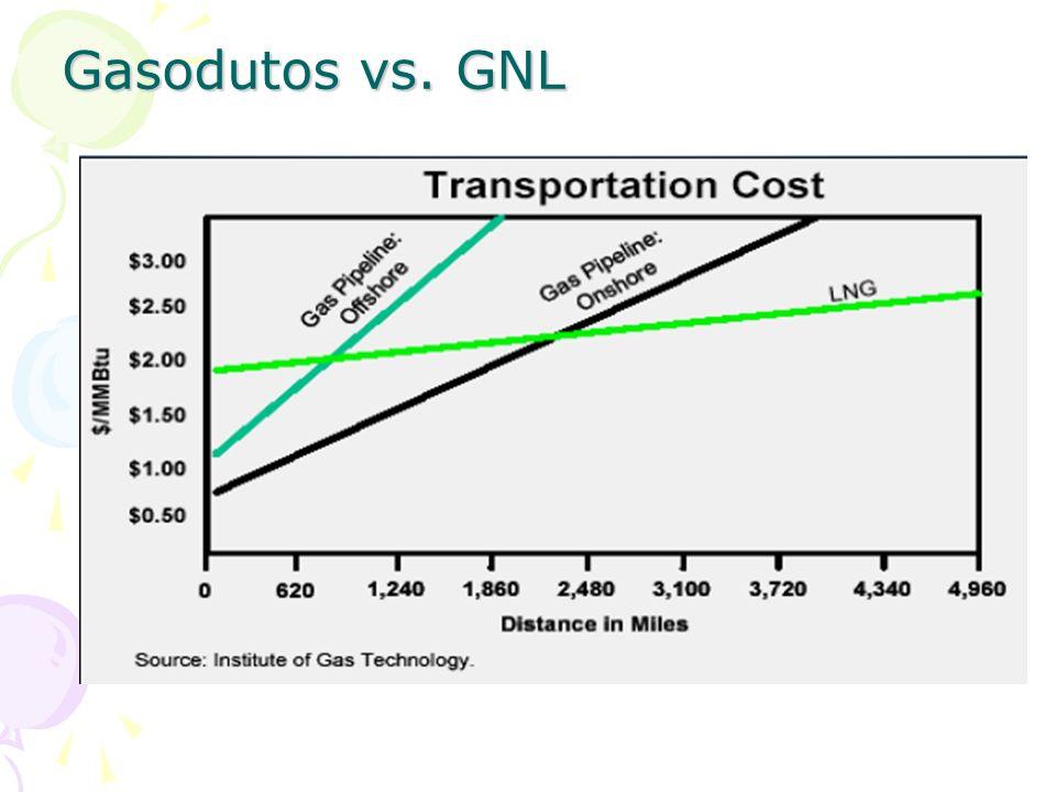 Gasodutos vs. GNL