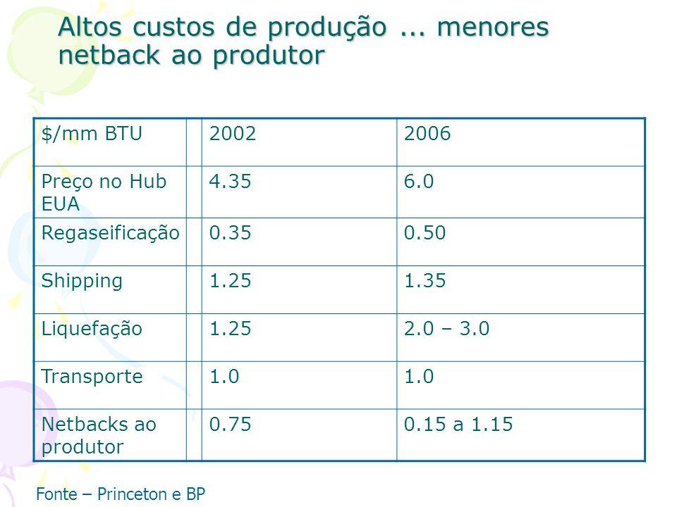 Altos custos de produção ... menores netback ao produtor