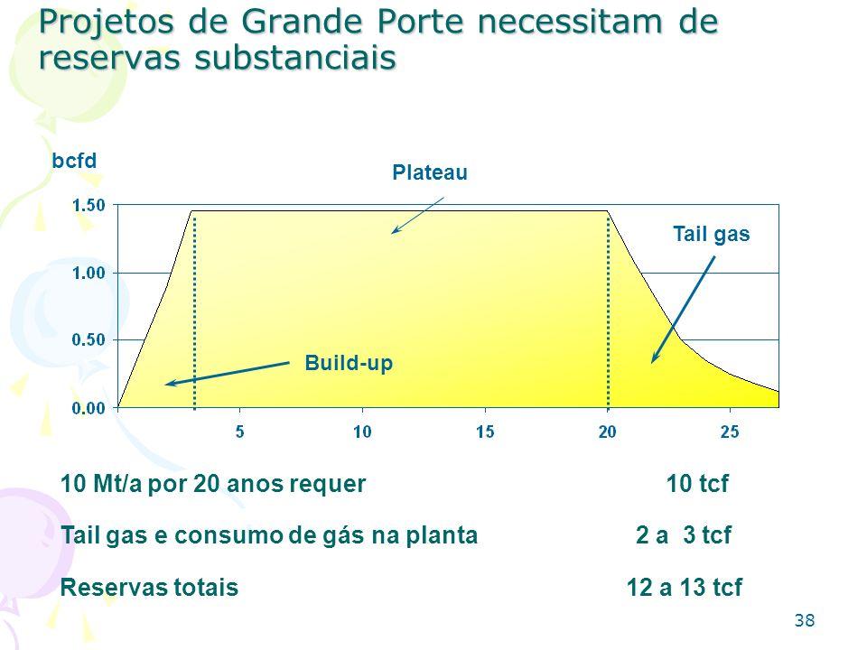 Projetos de Grande Porte necessitam de reservas substanciais